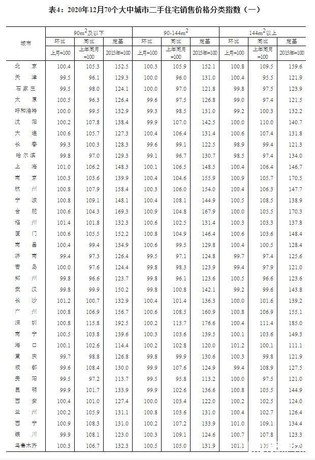 70个大中城市房价数据出炉:12月湛江房价环比下降0.2%